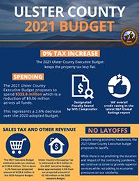 2021  Budget Summary