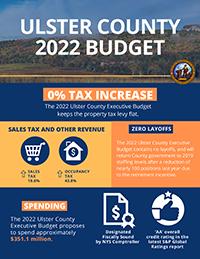 2022  Budget Summary