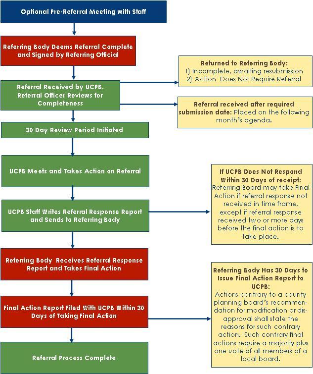 Referral Process Basics Referral Process Flow Chart